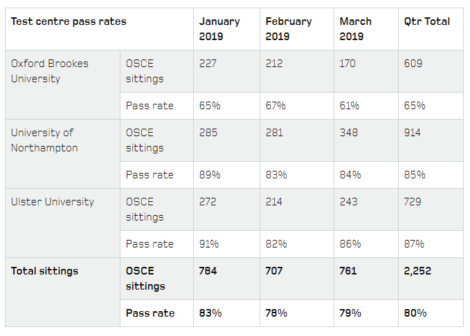 NMC OSCE Pass Percent in January February March 2019